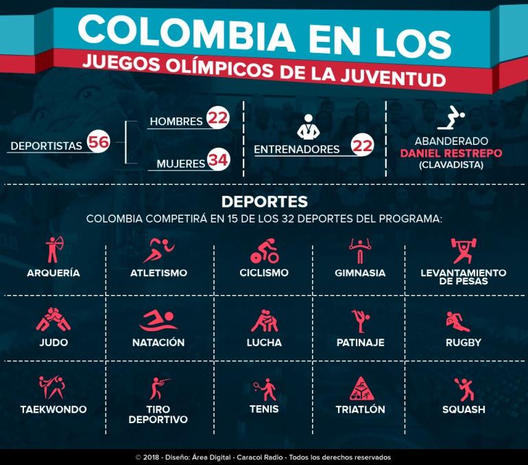 Colombia En Los Juegos Olimpicos De La Juventud 2018 Colombia En