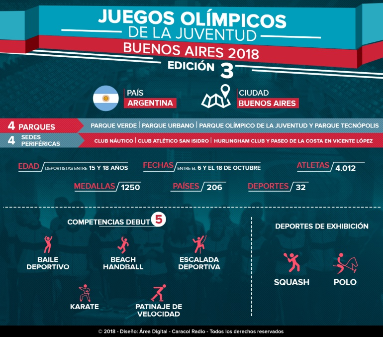 Juegos Olimpicos De La Juventud 2018 Lo Que Tiene Que Saber De Los